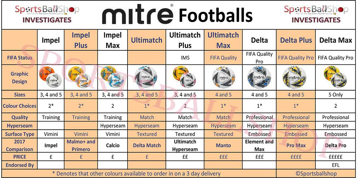 Football Buying Guide